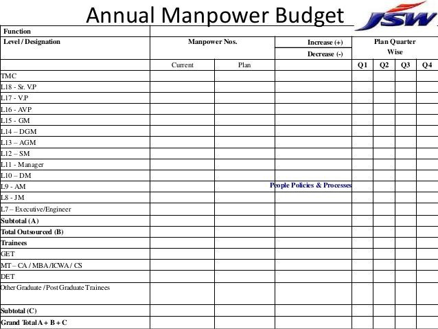 Free Manpower Planning Template Excel Manpower Planning Template Manpower Diy Home Plans Database