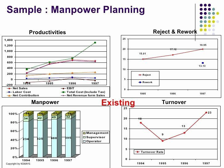 Free Manpower Planning Template Excel Manpower Schedule Excel Lovely Manpower Planning format