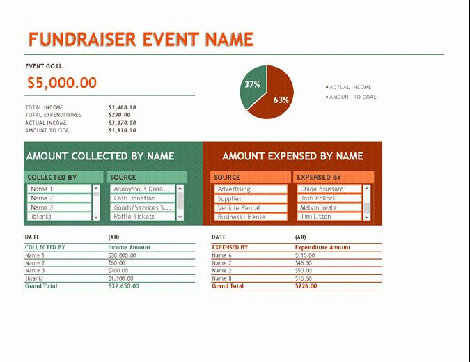 Fundraising Plan Template Excel Fundraising Plan Template Excel Fresh Bud for Fundraiser