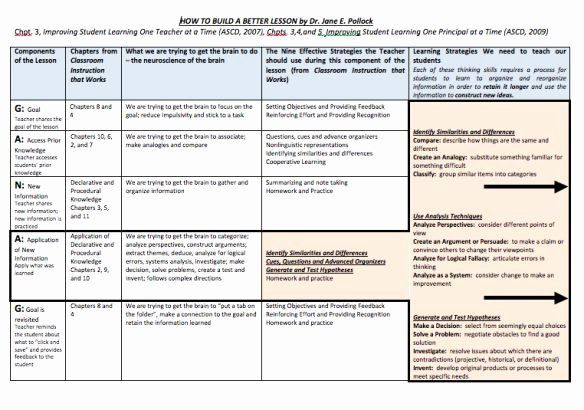 Ganag Lesson Plan Template Ganag Lesson Plan Template Elegant 10 Best Lesson Planning