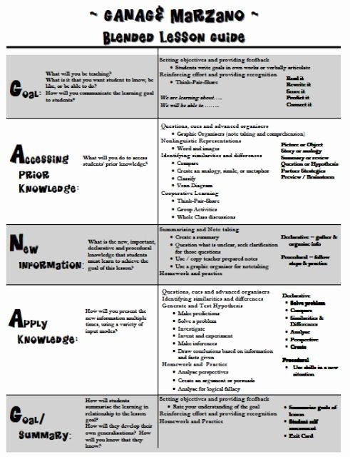Ganag Lesson Plan Template Marzano Lesson Plan Template Fresh Image Result for Ganag
