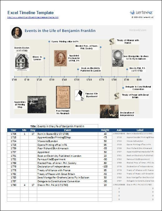 Genealogy Research Plan Template Excel Timeline Template Cord the Progression Of Your