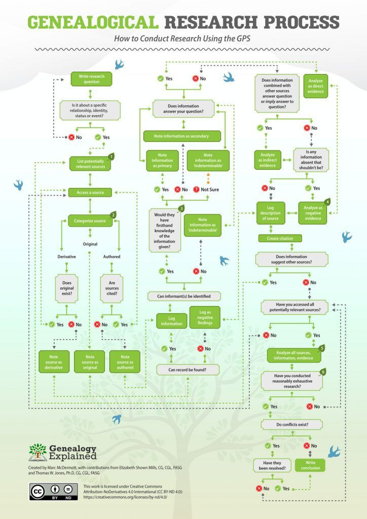 Genealogy Research Plan Template Genealogical Proof Standard An Amazing Flow Chart for How