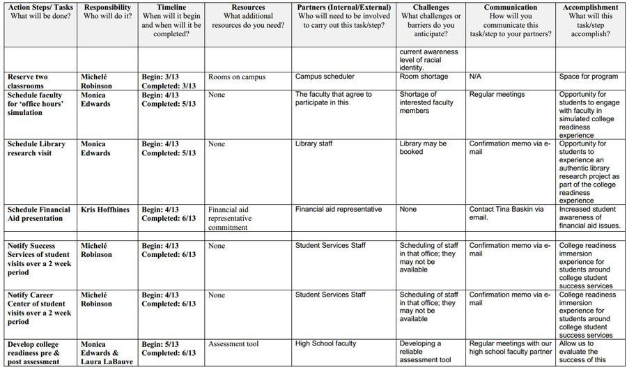 Goal Action Plan Template Action Plan Template In Excel