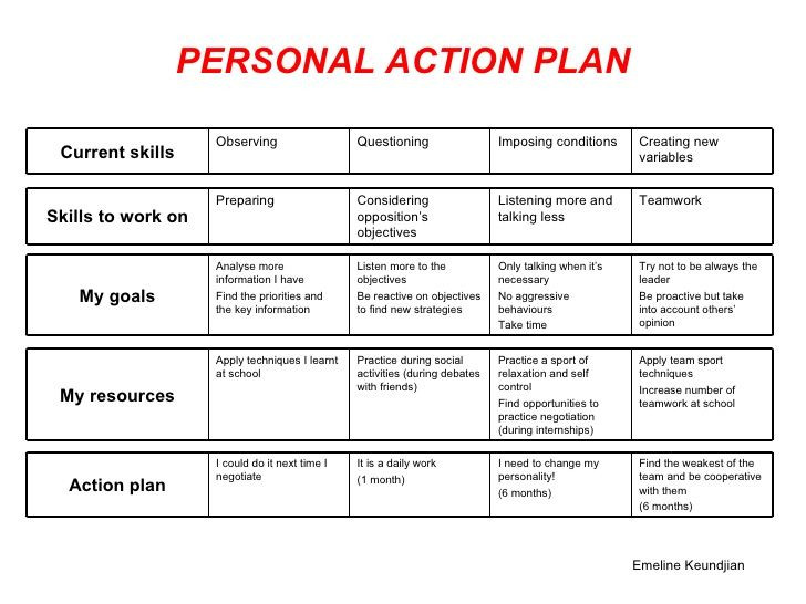 Goal Action Plan Template Personal Action Plan Template