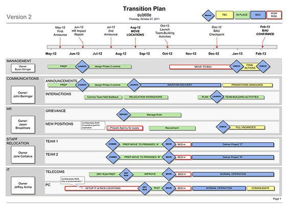 Google Docs Project Plan Template Project Plan Template Google Docs