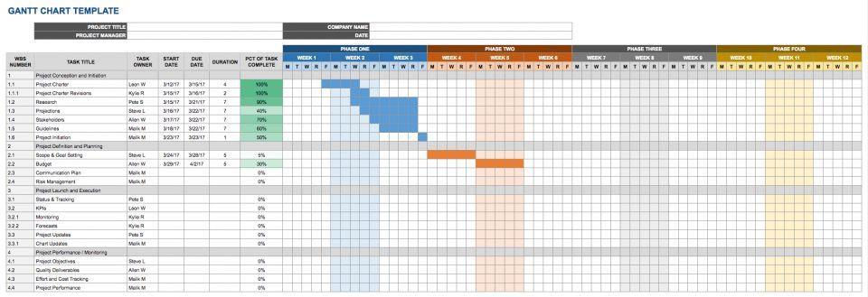 Google Docs Project Plan Template Project Plan Template Google Sheets Elegant Free Google Docs