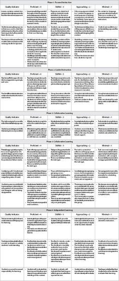 Gradual Release Lesson Plan Template 27 Gradual Release Ideas