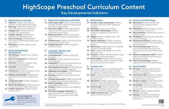 High Scope Lesson Plan Template Preschool Curriculum