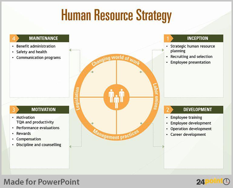 Hr Strategic Plan Template Hr Strategic Plan Template Fresh Tips to Visualise Human