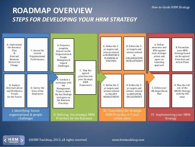 Hr Strategic Plan Template Hr Strategic Plan Template Inspirational Hr Strategy How to