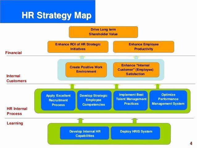 Hr Strategic Plan Template Hr Strategic Plan Template Lovely Hr Scorecard Human