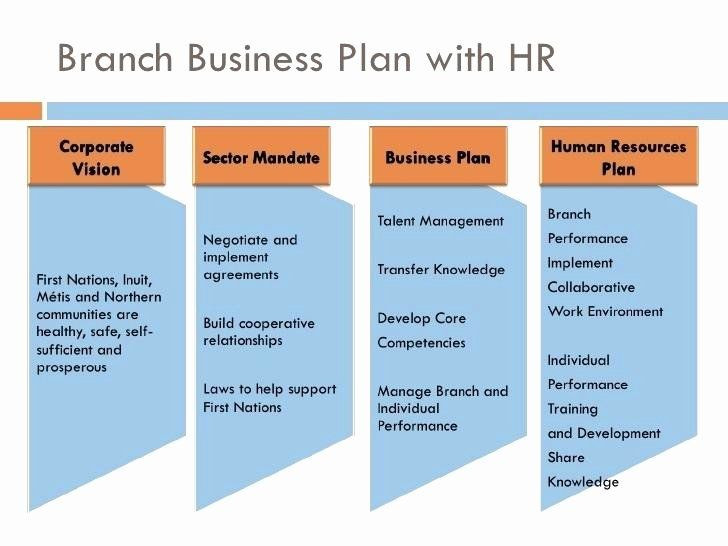 Hr Strategic Plan Template Human Resources Strategic Plan Template Awesome Sample Hr
