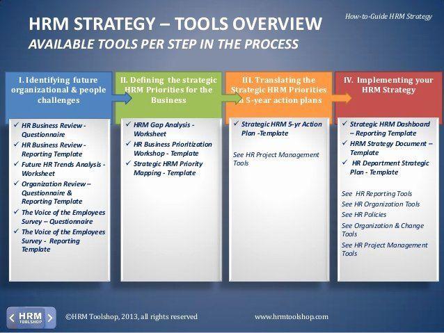 Hr Strategic Plan Template Human Resources Strategic Plan Template Beautiful Hrm