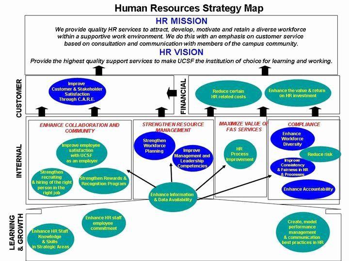 Hr Strategic Plan Template Human Resources Strategic Plan Template Unique Human