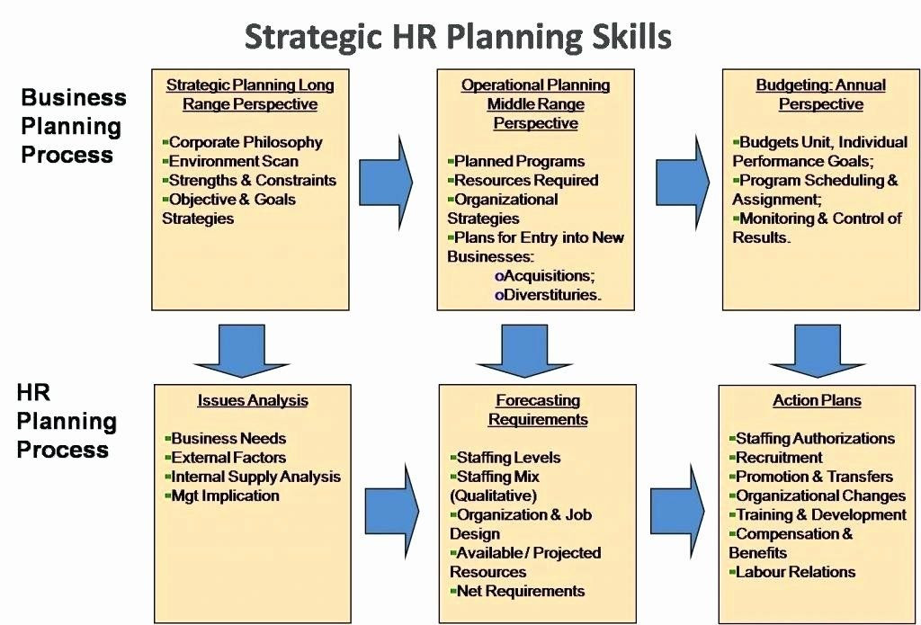 Hr Strategic Plan Template Pin On Creating Examples Plan Templates
