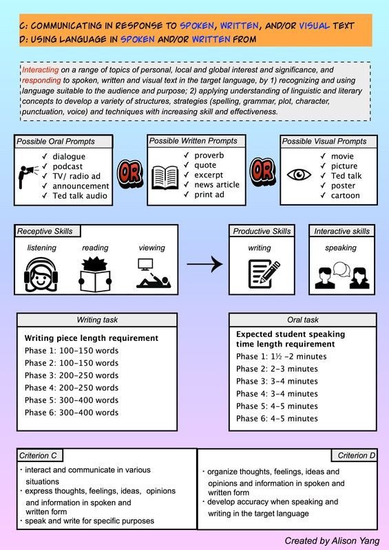Ib Lesson Plan Template Picture