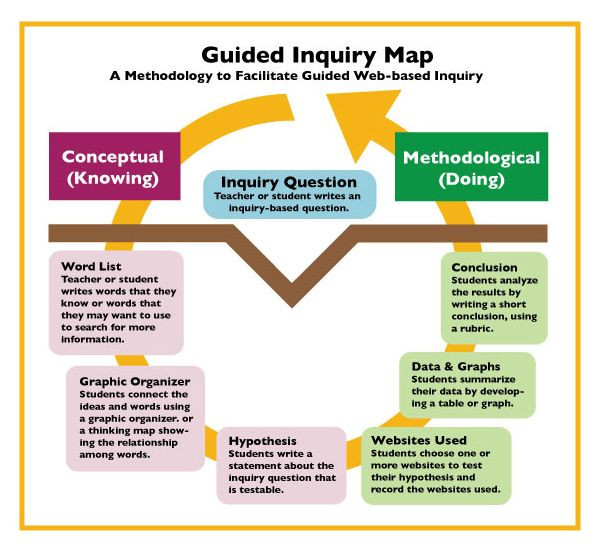Inquiry Lesson Plan Template Guided Inquiry Diagram 2012 603—555