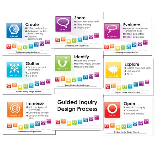 Inquiry Lesson Plan Template Guided Inquiry Lesson Plan Template Google Search