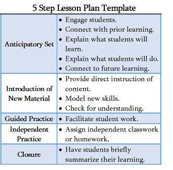 Instructional Framework Lesson Plan Template Instructional Framework Lesson Plan Template Luxury 5 Step