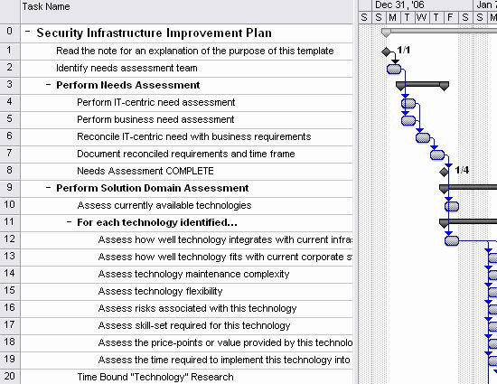 It Infrastructure Project Plan Template Migration Project Plan Template Elegant Security