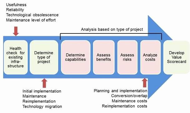 It Infrastructure Project Plan Template Network Infrastructure assessment Template Best It
