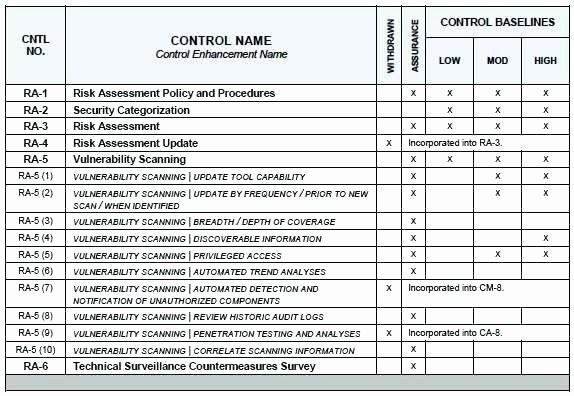 It Infrastructure Project Plan Template Nist Security assessment Plan Template Luxury It