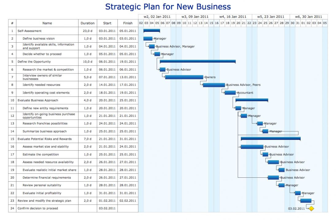 It Infrastructure Project Plan Template Pin On Plan Templates