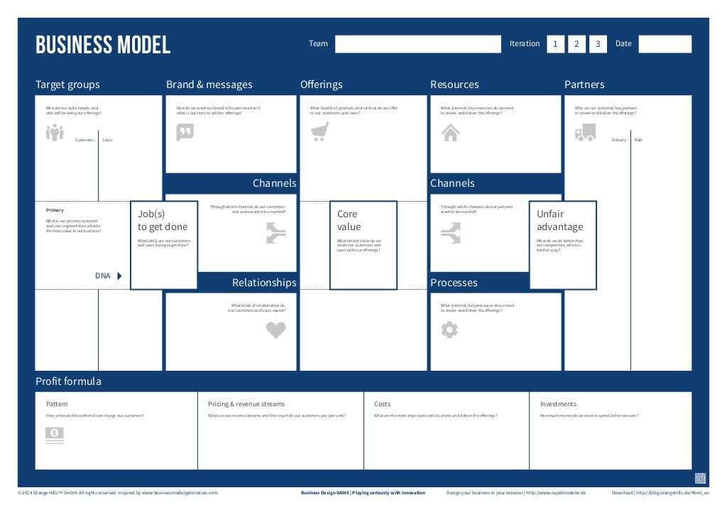 Lean Business Plan Template Business Design Game Business Model Template