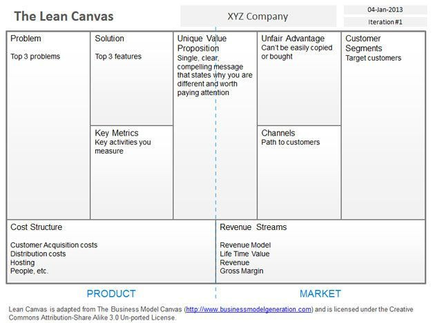 Lean Business Plan Template Free Blank Lean Canvas Template for Powerpoint