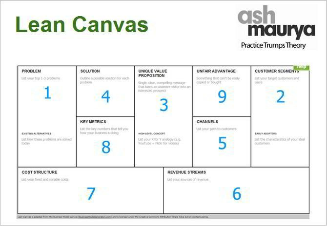 Lean Business Plan Template Lean Canvas Reviews In 2020