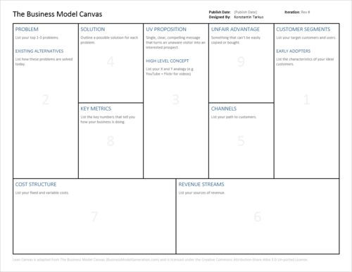 Lean Business Plan Template Lean Startup Business Model Canvas