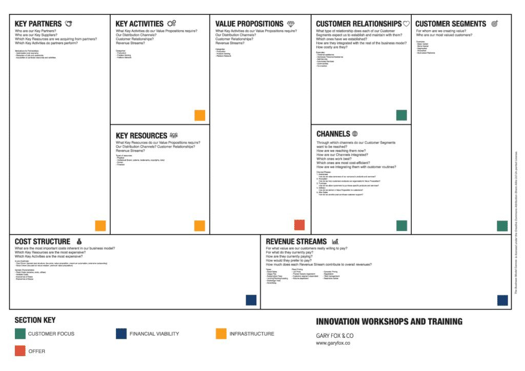 Lean Business Plan Template Pin On Best Template Collection