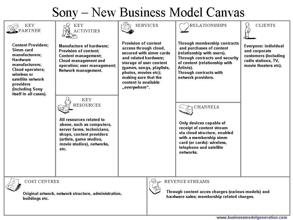 Lean Business Plan Template sony Corporation New Business Model Canvas Proposal