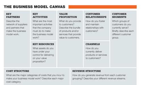 Lean Business Plan Template the Business Model Canvas