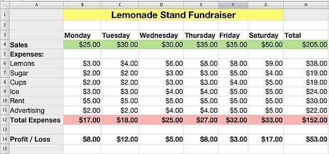 Lemonade Stand Business Plan Template Iwork Numbers Lemonade Stand Profit and Loss