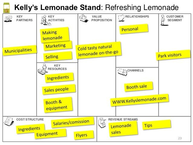 Lemonade Stand Business Plan Template Pin On Business Tips