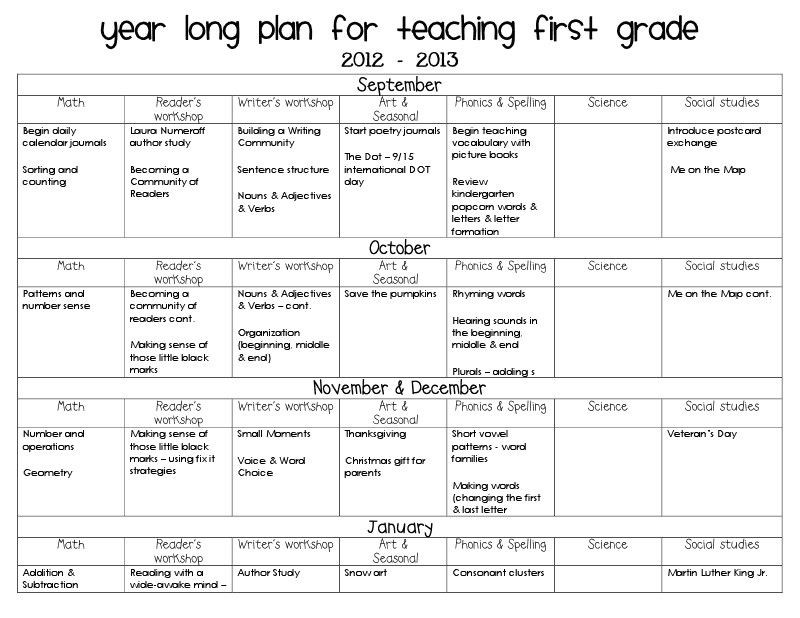 Long Range Lesson Plan Template Long Range Lesson Plan Template Fresh the Accidental Teacher
