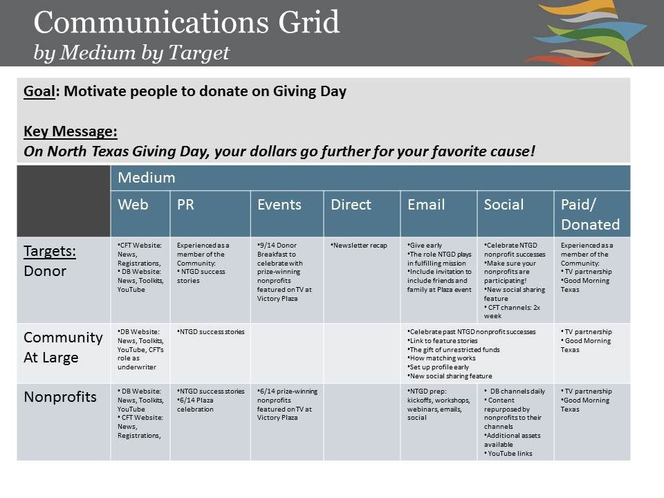 Marketing and Communications Plan Template Kickstart Yourself with A Munications Grid