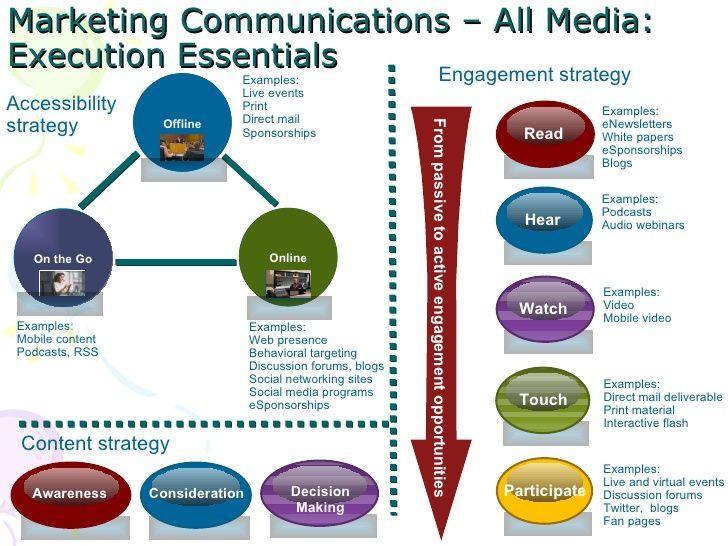 Marketing and Communications Plan Template Munication Marketing Strategy Google Search