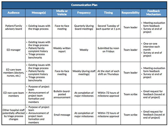 Marketing and Communications Plan Template Pin On Small Business Ideas