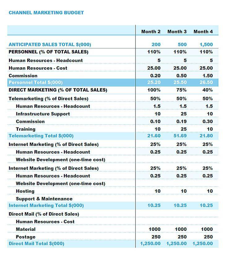 Marketing Plan Budget Template Channel Marketing Bud Template Using the Marketing