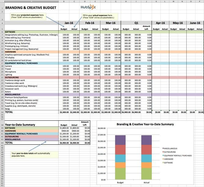 Marketing Plan Budget Template How to Manage Your Entire Marketing Bud [free Bud