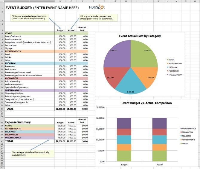 Marketing Plan Budget Template Pin On Product Marketing