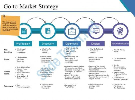Marketing Plan Presentation Template Go to Market Strategy Example Ppt Presentation Slide01