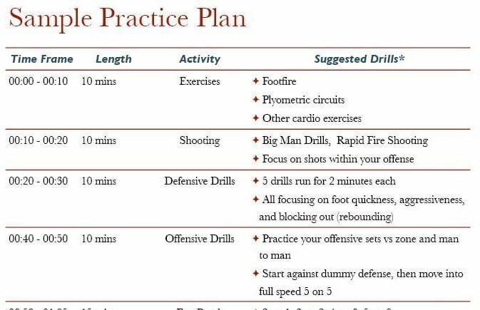 Master Basketball Practice Plan Template Basketball Practice Plan A Step by Step Templates for