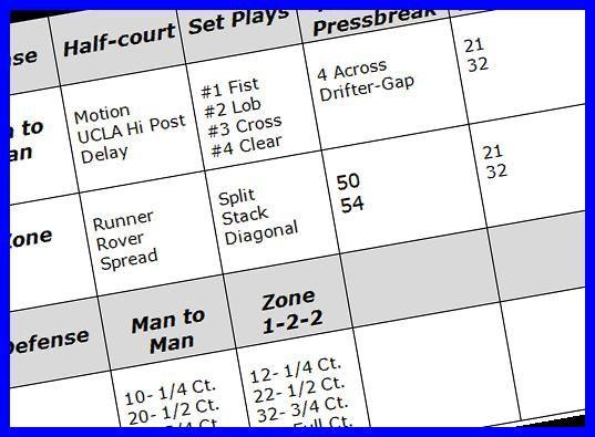 Master Basketball Practice Plan Template Creating A Master Basketball Practice Plan Coach S