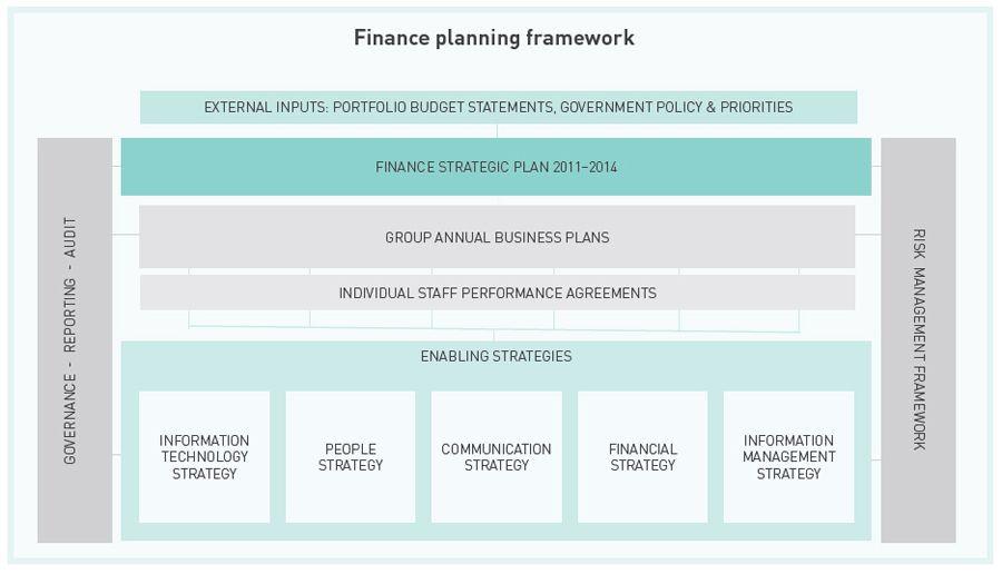 Ministry Strategic Plan Template E Page Strategic Plan Template