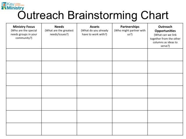 Ministry Strategic Plan Template From Outreach Ideas to Action In Three Easy Steps…mike Woods