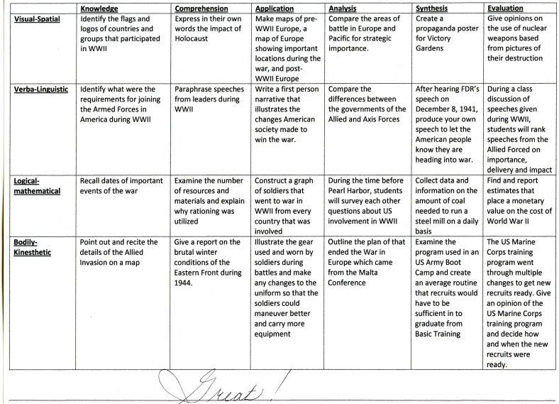 Multiple Intelligences Lesson Plan Template Bloom S Taxomy and Multiple Intelligences 1